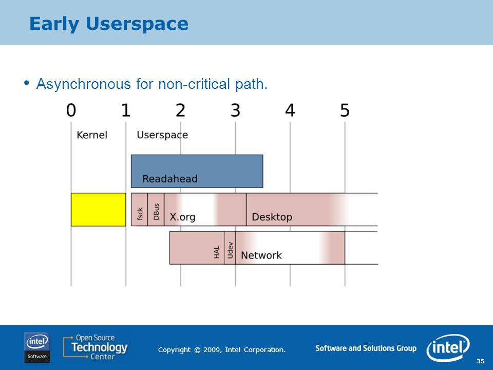 Early Userspace Asynchronous for non-critical path.