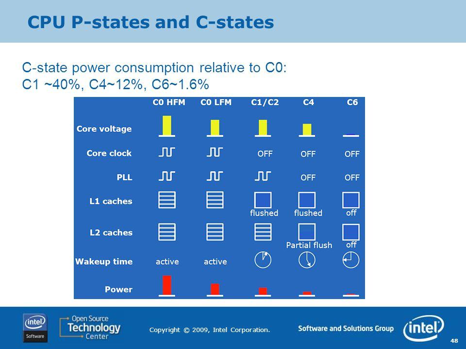 CPU P-states and C-states