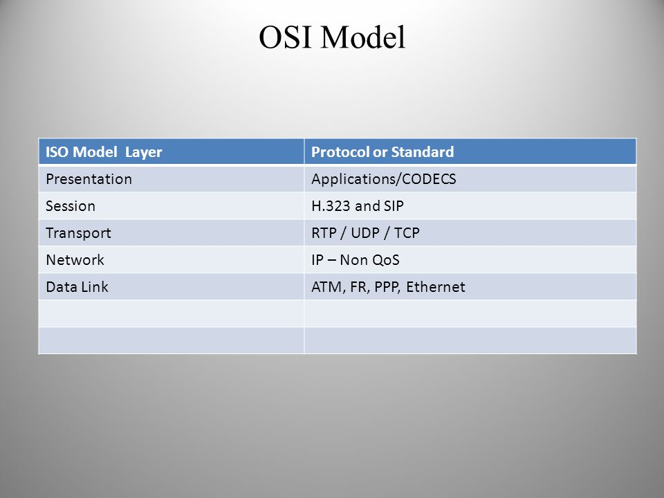 OSI Model ISO Model Layer Protocol or Standard Presentation