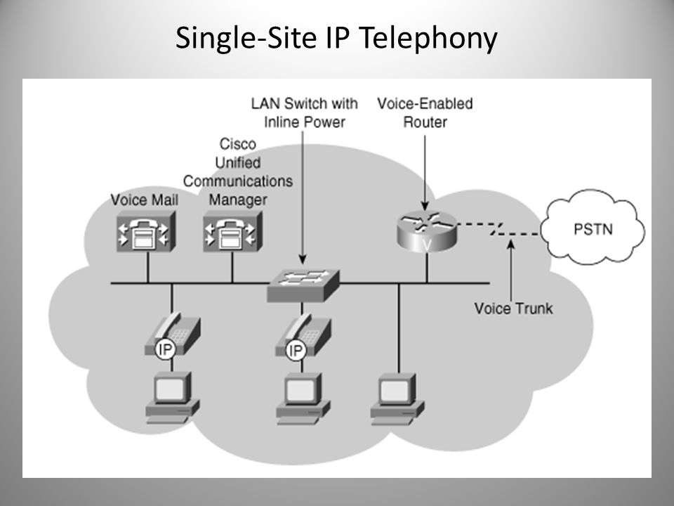 Single-Site IP Telephony
