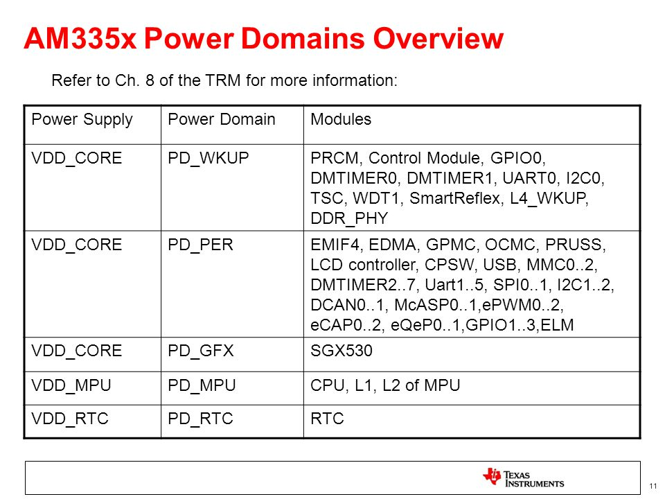 AM335x Power Domains Overview