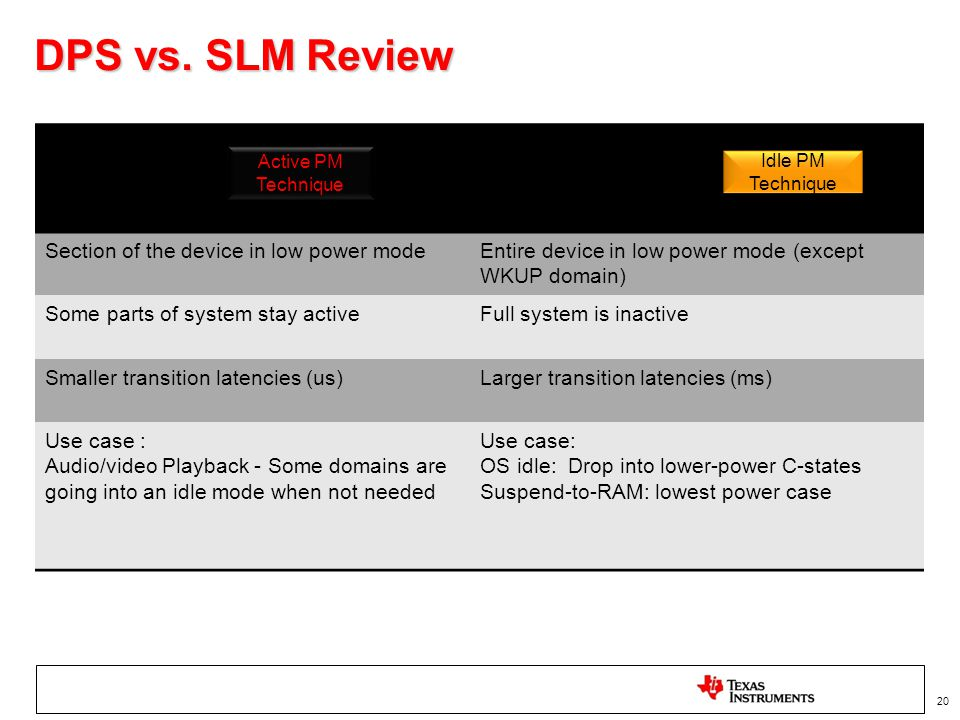DPS vs. SLM Review DPS SLM Section of the device in low power mode