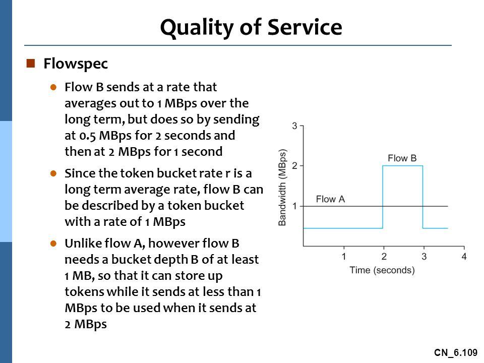 Quality of Service Flowspec