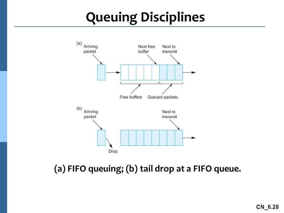 (a) FIFO queuing; (b) tail drop at a FIFO queue.