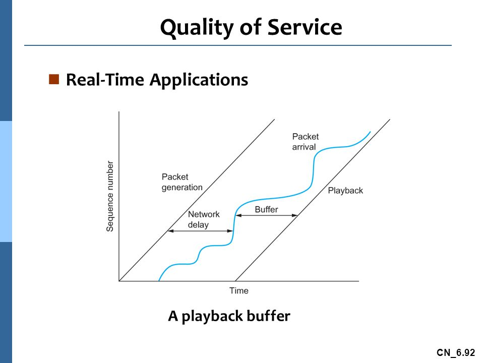 Quality of Service Real-Time Applications A playback buffer