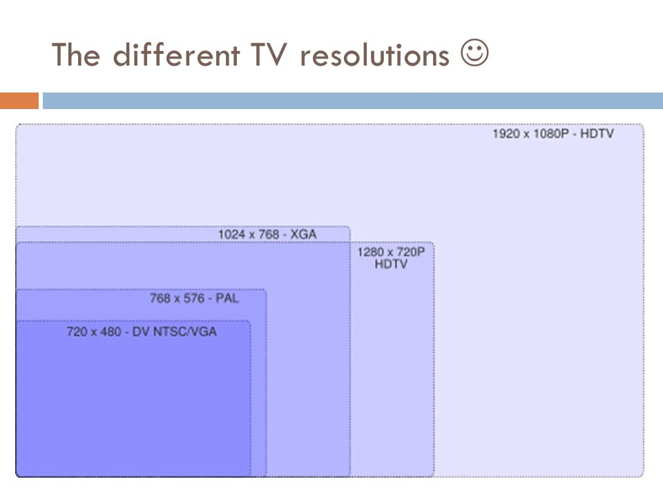 The different TV resolutions 