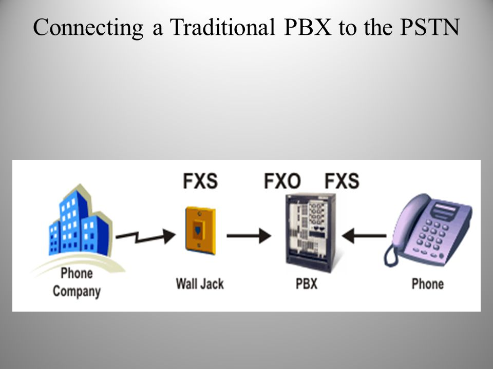 Connecting a Traditional PBX to the PSTN