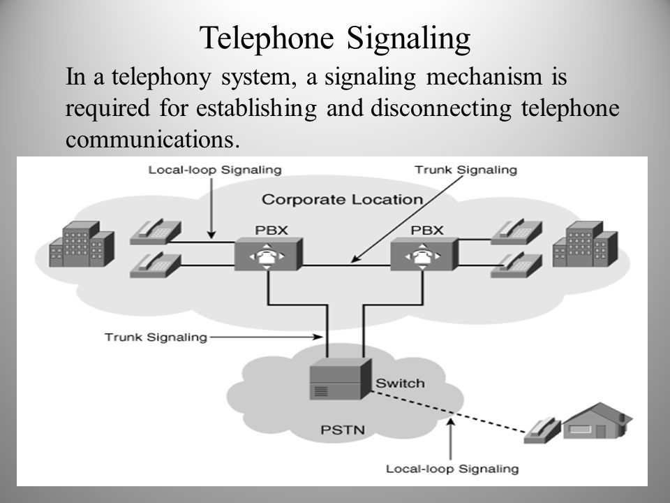 Telephone Signaling In a telephony system, a signaling mechanism is required for establishing and disconnecting telephone communications.