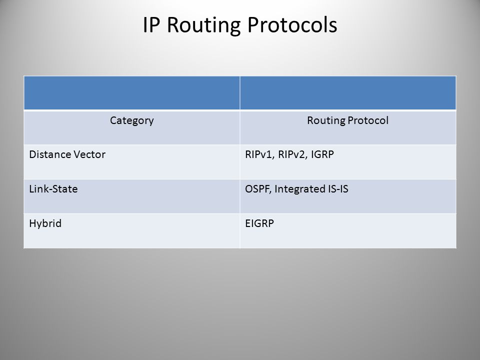 IP Routing Protocols Category Routing Protocol Distance Vector