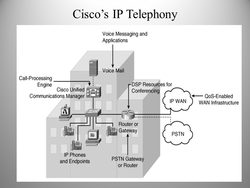 Cisco's IP Telephony