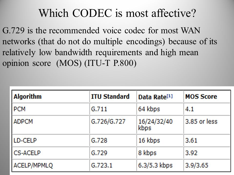 Which CODEC is most affective