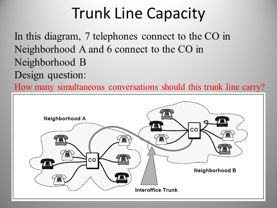 Trunk Line Capacity In this diagram, 7 telephones connect to the CO in Neighborhood A and 6 connect to the CO in Neighborhood B.