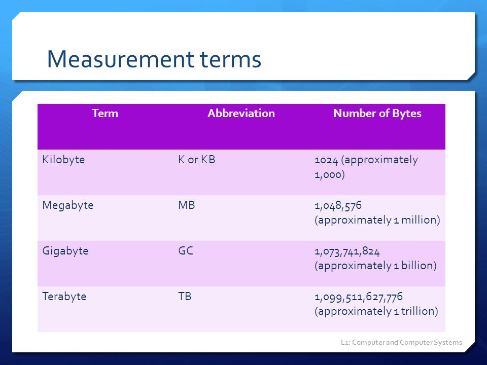 Measurement terms Term Abbreviation Number of Bytes Kilobyte K or KB