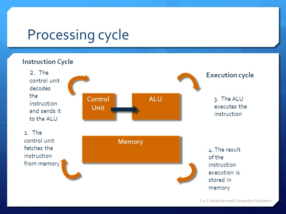 Processing cycle Instruction Cycle. 2. The control unit decodes the instruction and sends it to the ALU.