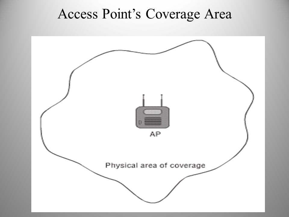 Access Point's Coverage Area