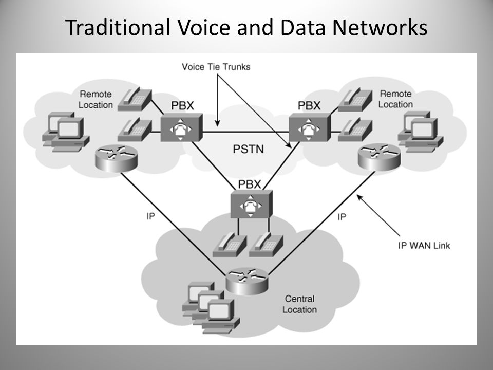 Traditional Voice and Data Networks