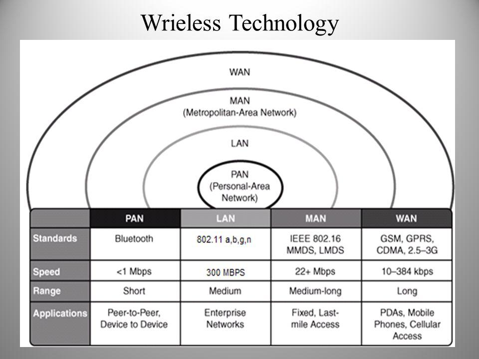 Wrieless Technology