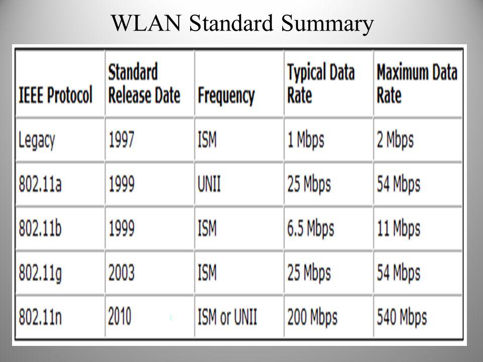WLAN Standard Summary