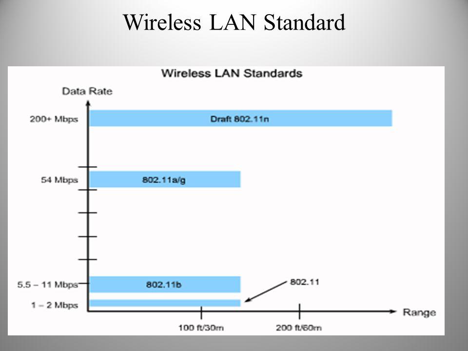 Wireless LAN Standard