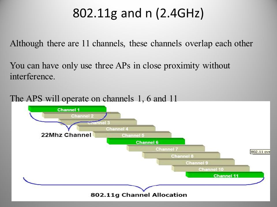 802.11g and n (2.4GHz) Although there are 11 channels, these channels overlap each other.