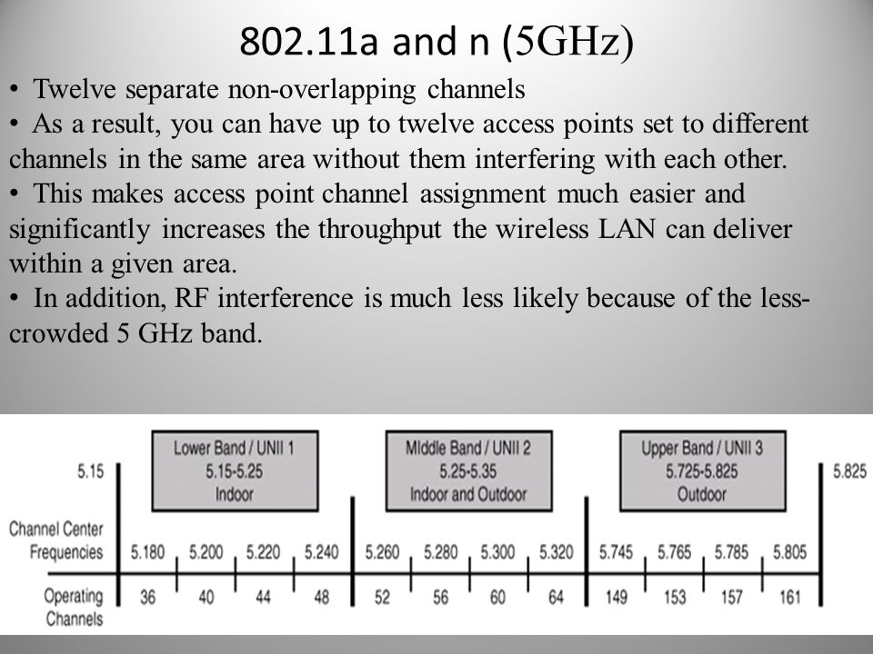802.11a and n (5GHz) Twelve separate non-overlapping channels