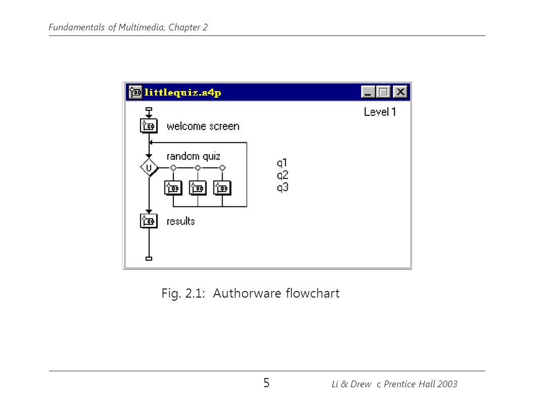 5 Fundamentals of Multimedia, Chapter 2 Fig. 2.1: Authorware flowchart