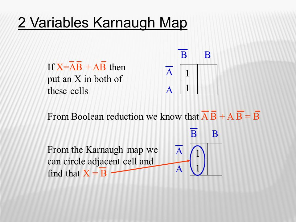 2 Variables Karnaugh Map