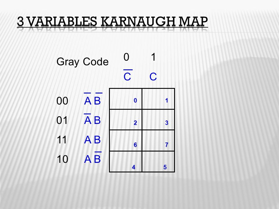 3 Variables Karnaugh Map