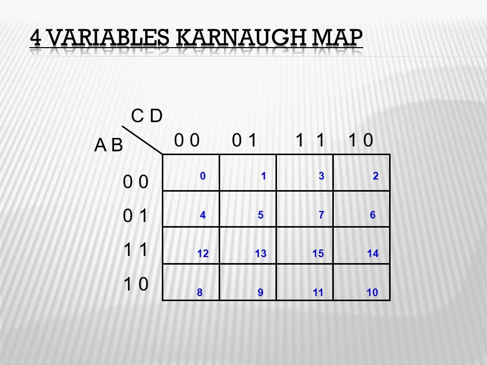 4 Variables Karnaugh Map