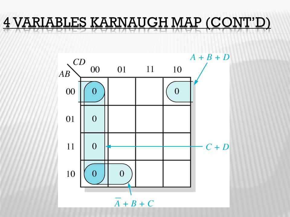 4 Variables Karnaugh Map (cont'd)