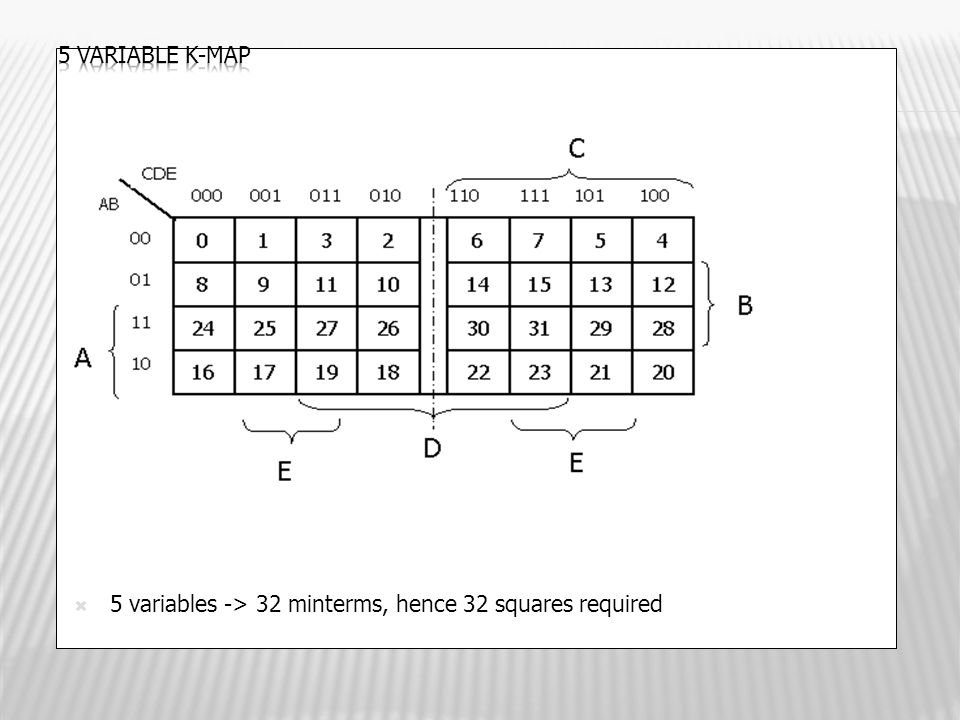 5 variable K-map 5 variables -> 32 minterms, hence 32 squares required