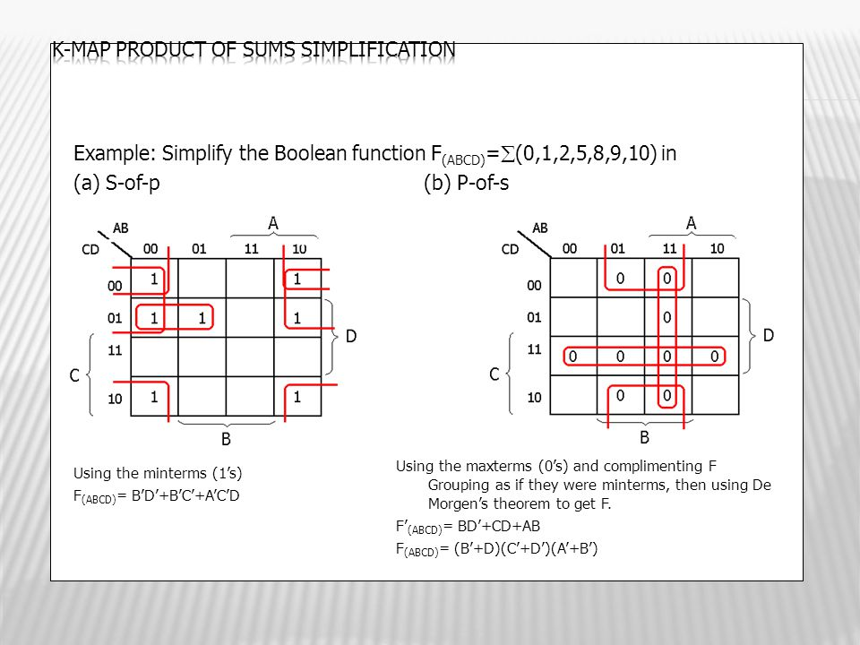K-map Product of Sums simplification