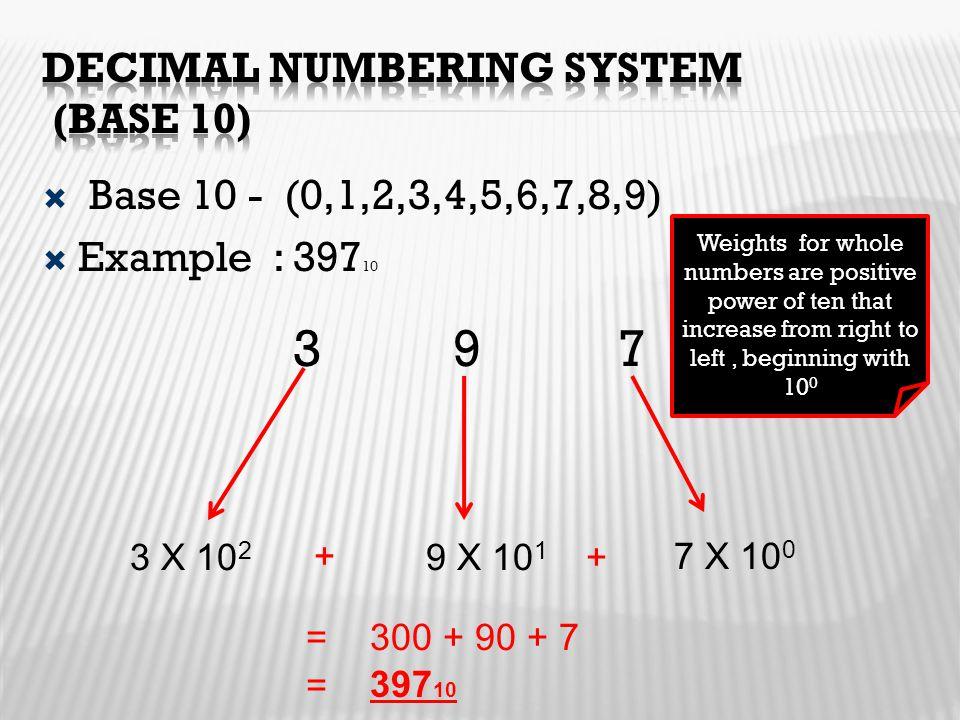 Decimal numbering system (Base 10)