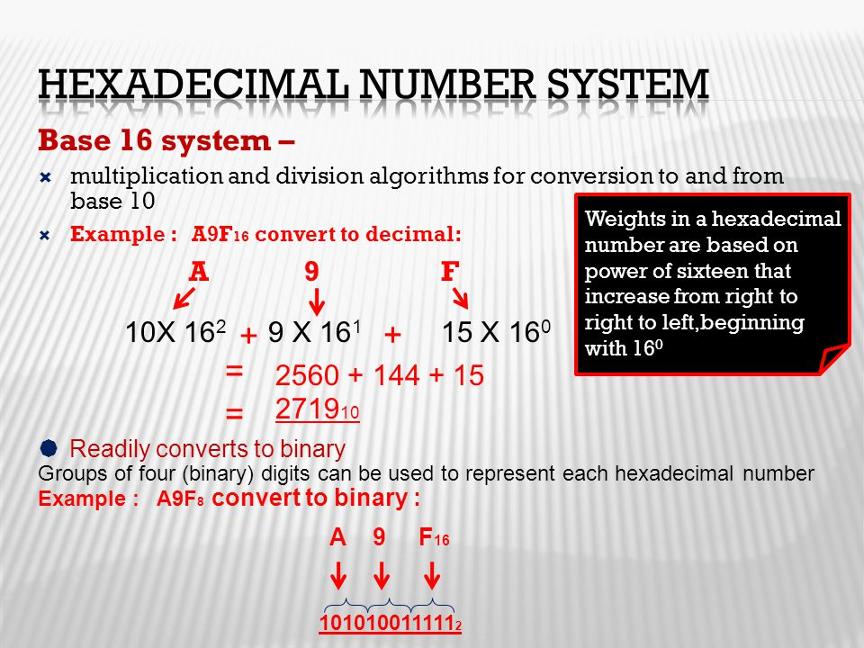 Hexadecimal Number System