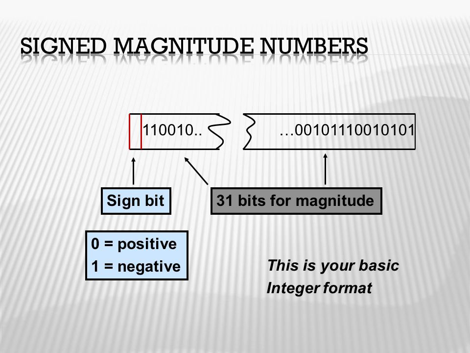 Signed Magnitude Numbers