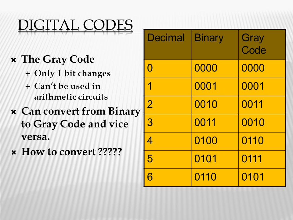 Digital Codes Decimal Binary Gray Code 0000 1 0001 2 0010 0011 3 4