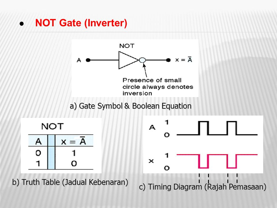 NOT Gate (Inverter) a) Gate Symbol & Boolean Equation