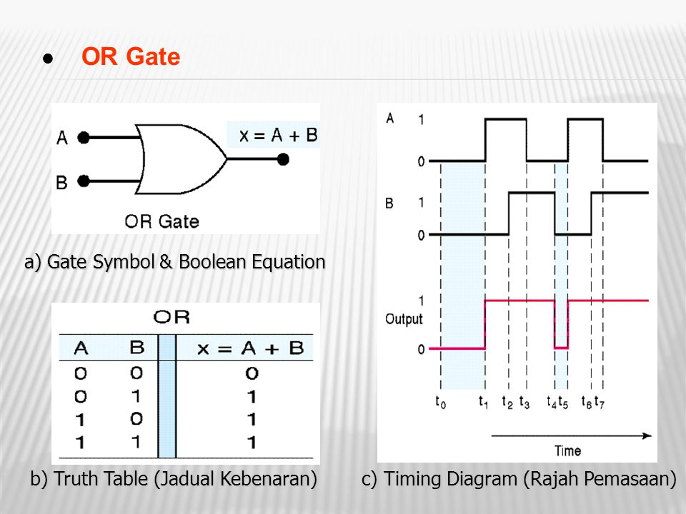 OR Gate a) Gate Symbol & Boolean Equation