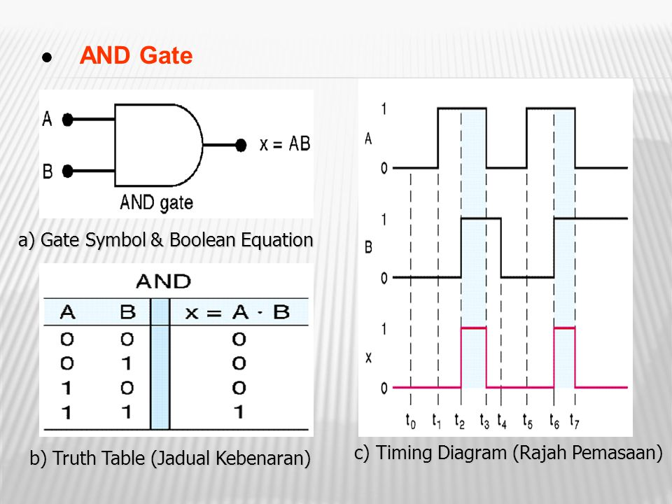 AND Gate a) Gate Symbol & Boolean Equation