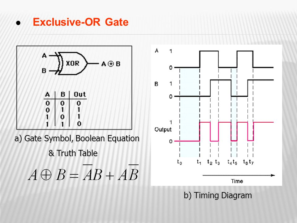 a) Gate Symbol, Boolean Equation