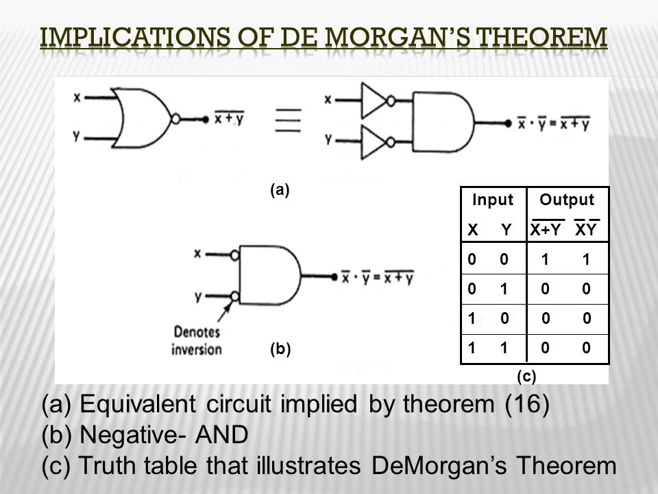 Implications of De Morgan's Theorem