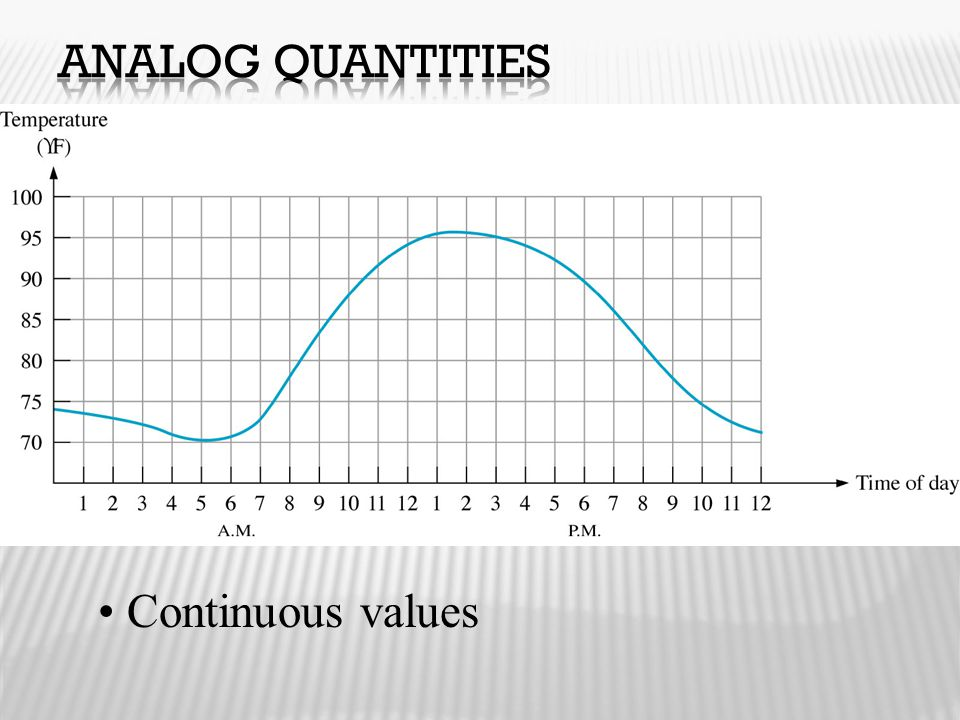 Analog Quantities Continuous values