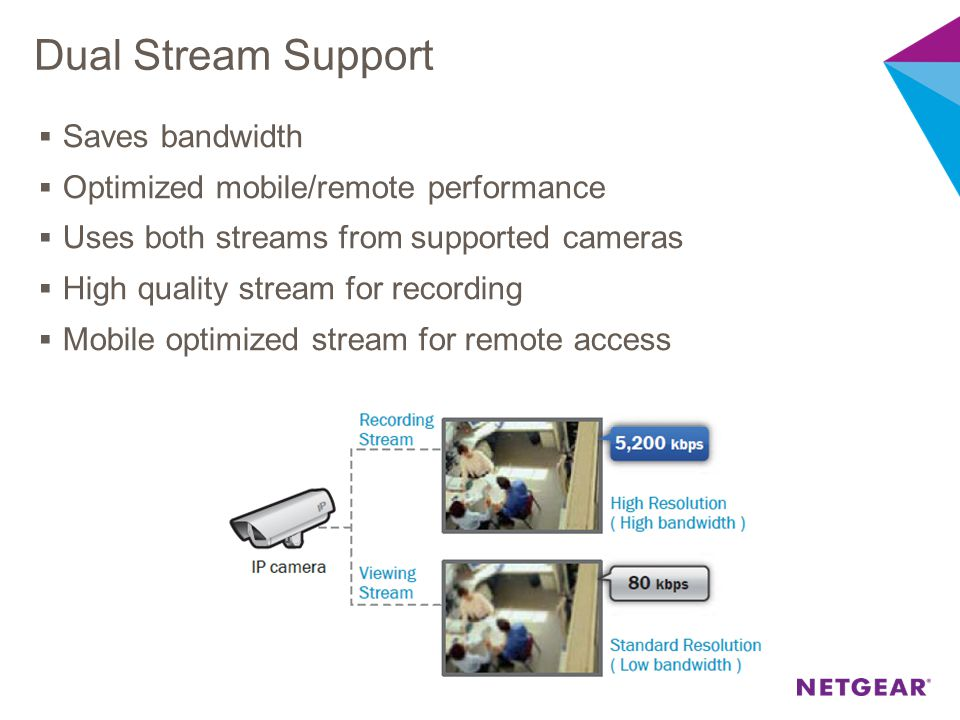 Dual Stream Support Saves bandwidth