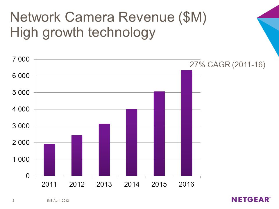 Network Camera Revenue ($M) High growth technology