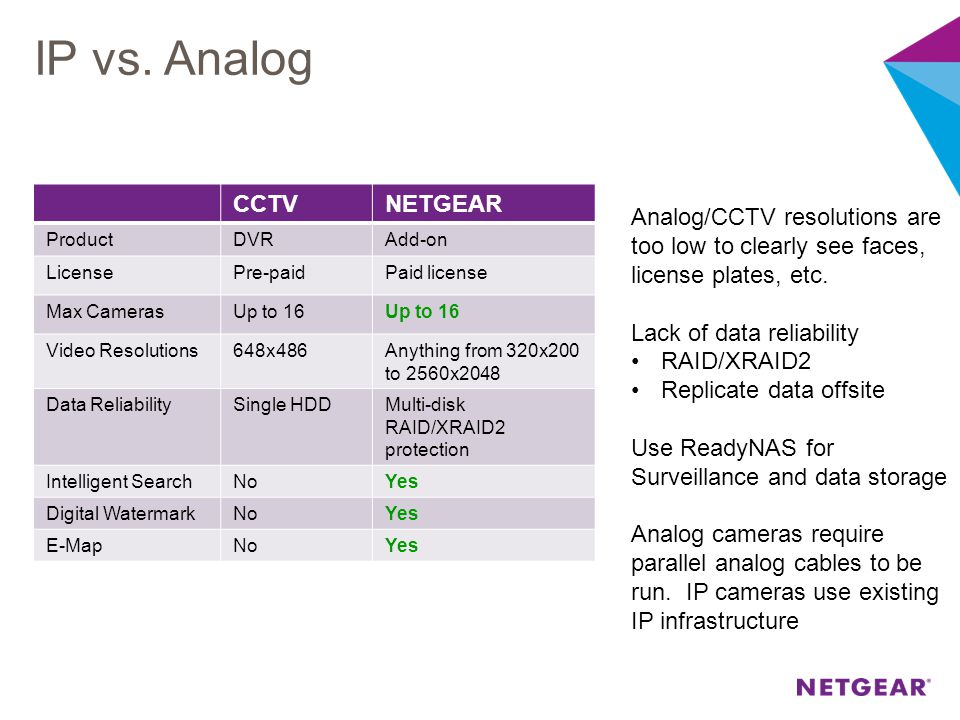 IP vs. Analog CCTV NETGEAR