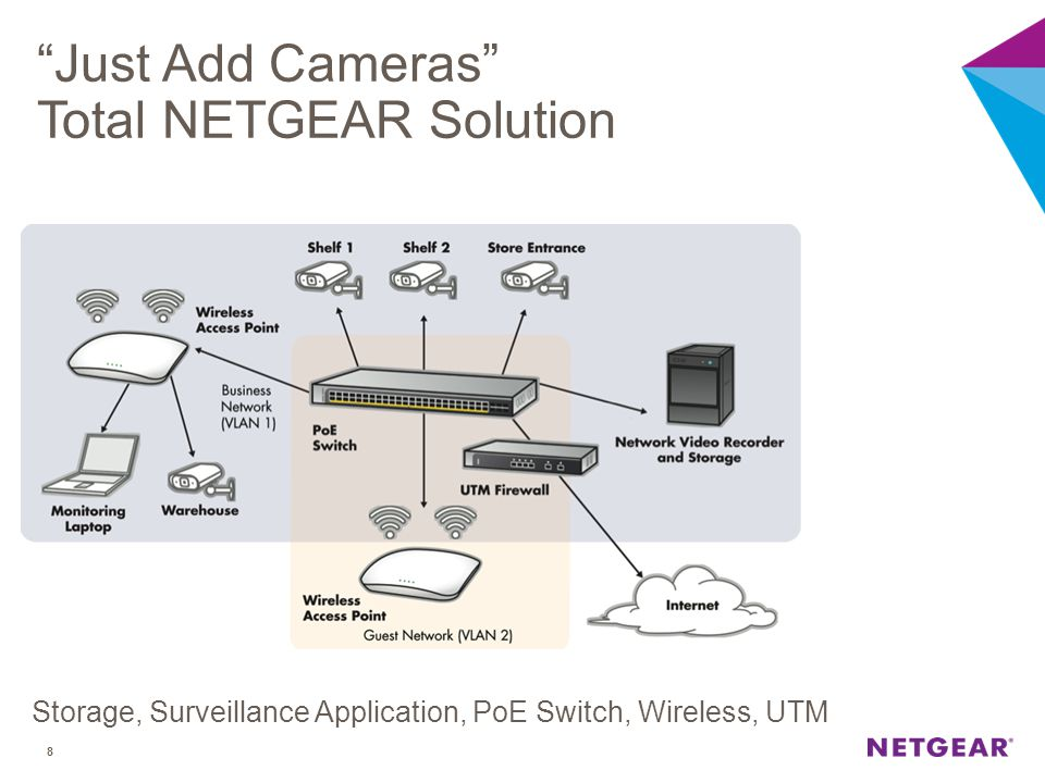 Just Add Cameras Total NETGEAR Solution