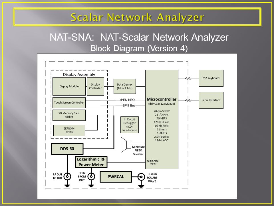 Scalar Network Analyzer