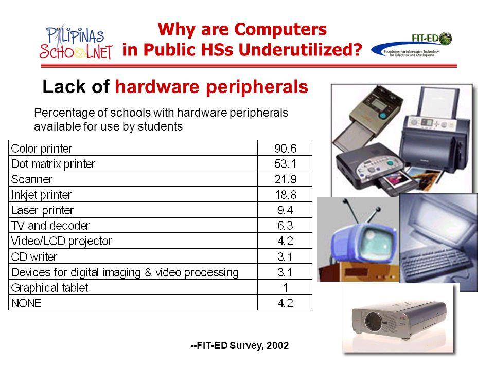 in Public HSs Underutilized