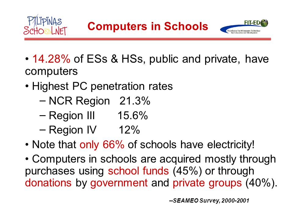 14.28% of ESs & HSs, public and private, have computers