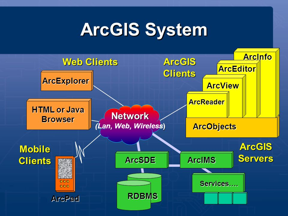 ArcGIS System Web Clients ArcGIS Clients Network ArcGIS Servers Mobile